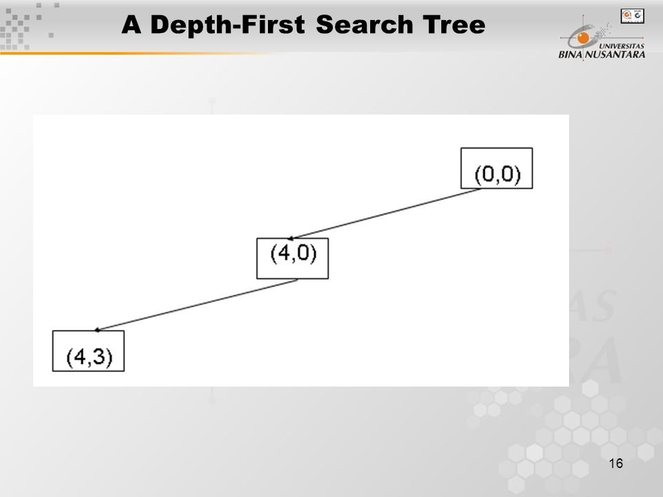 16 A Depth-First Search Tree