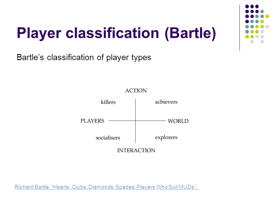 Player classification (Bartle) Bartle's classification of player types Richard Bartle, Hearts, Clubs, Diamonds, Spades: Players Who Suit MUDs .