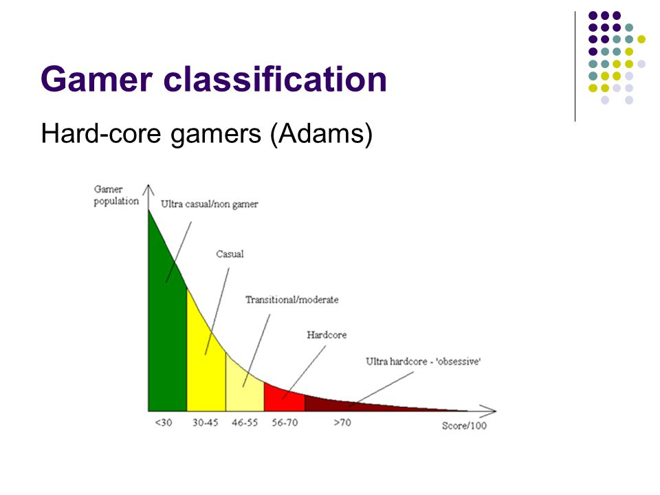 Gamer classification Hard-core gamers (Adams)