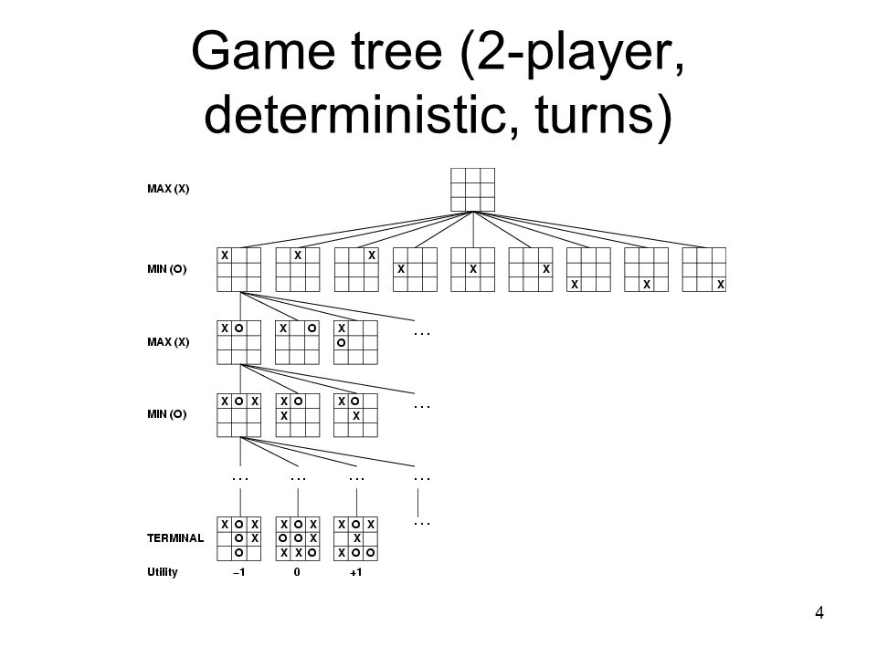 4 Game tree (2-player, deterministic, turns)