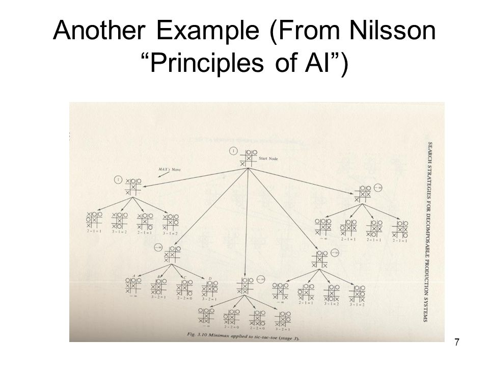 7 Another Example (From Nilsson Principles of AI )