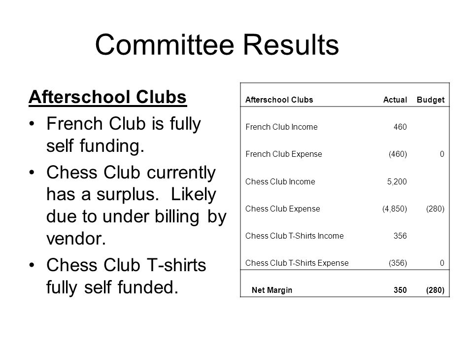 Committee Results Afterschool Clubs French Club is fully self funding. Chess Club currently has a surplus. Likely due to under billing by vendor. Ches