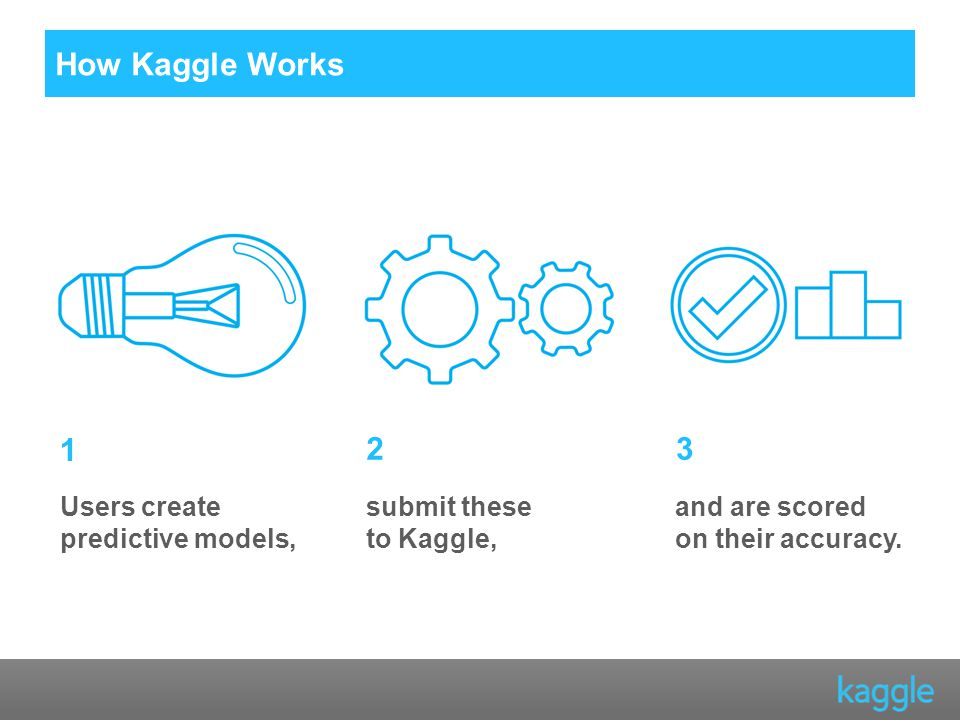 1 23 Users create predictive models, submit these to Kaggle, and are scored on their accuracy.
