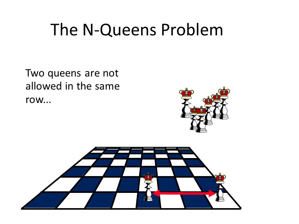 The N-Queens Problem Two queens are not allowed in the same row...