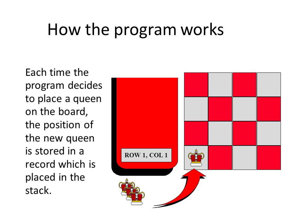 How the program works Each time the program decides to place a queen on the board, the position of the new queen is stored in a record which is placed