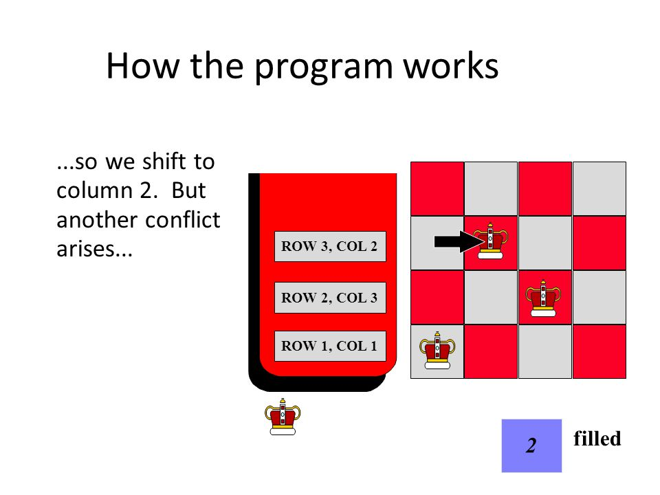 How the program works...so we shift to column 2. But another conflict arises... ROW 1, COL 1 2 filled ROW 2, COL 3 ROW 3, COL 2