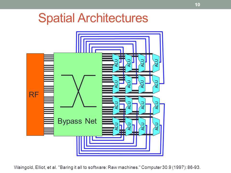 ALU Bypass Net RF Spatial Architectures Waingold, Elliot, et al.