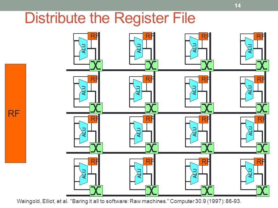 ALU RF Distribute the Register File Waingold, Elliot, et al.