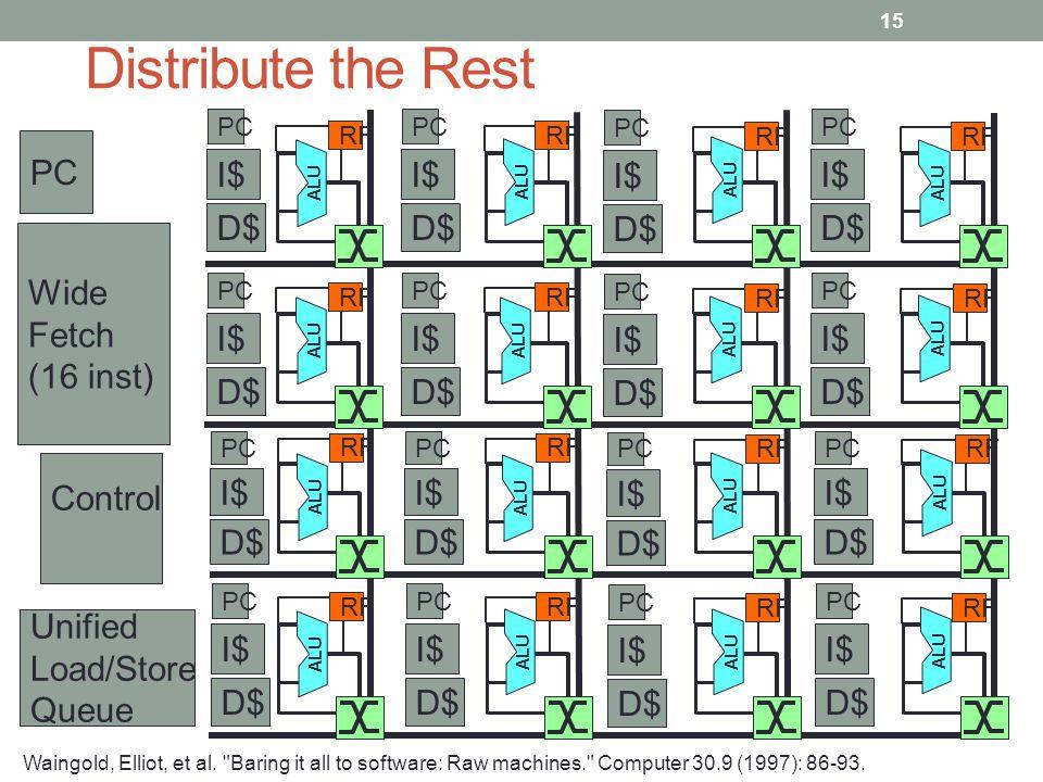 ALU RF Control Wide Fetch (16 inst) Unified Load/Store Queue PC I$ PC D$ I$ PC D$ I$ PC D$ I$ PC D$ I$ PC D$ I$ PC D$ I$ PC D$ I$ PC D$ I$ PC D$ I$ PC