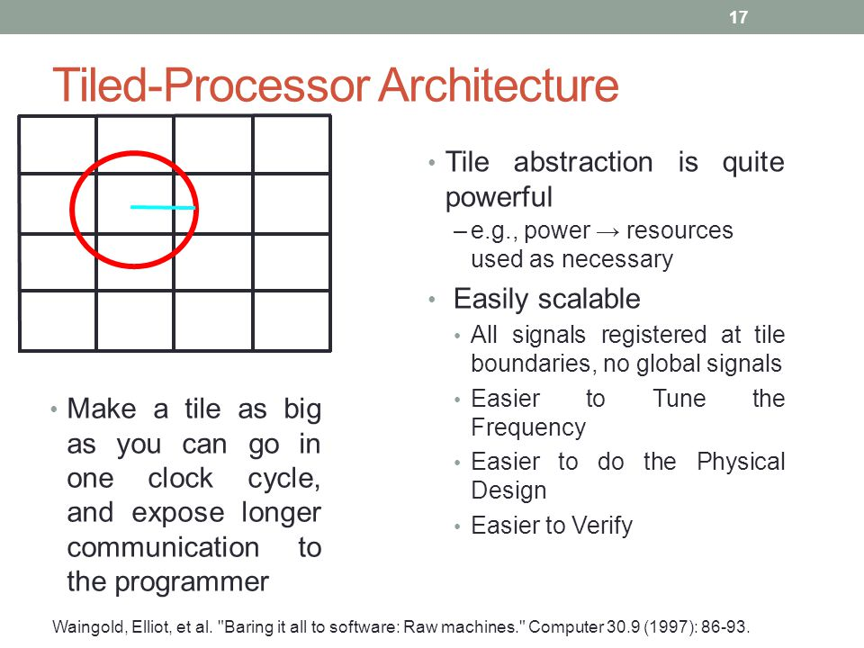 Tiled-Processor Architecture Make a tile as big as you can go in one clock cycle, and expose longer communication to the programmer Waingold, Elliot,