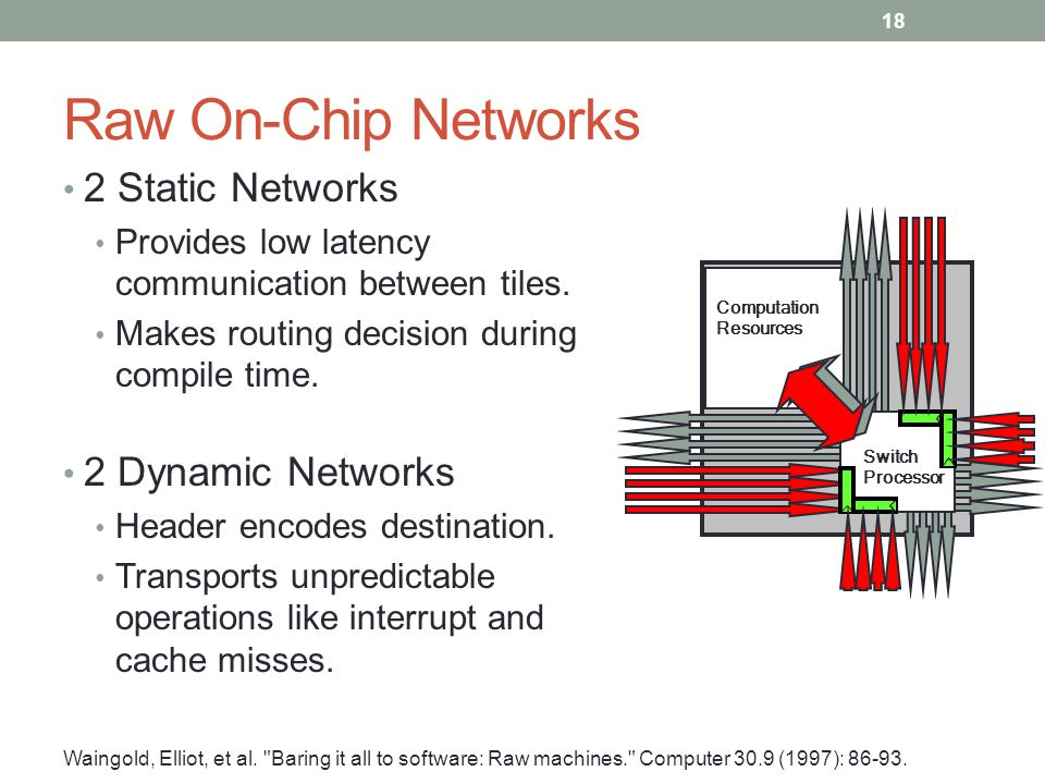 Raw On-Chip Networks 2 Static Networks Provides low latency communication between tiles. Makes routing decision during compile time. 2 Dynamic Network