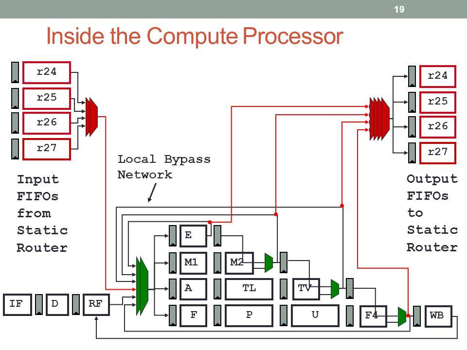 Inside the Compute Processor IFRFD ATL M1M2 FP E U TV F4WB r26 r27 r25 r24 Input FIFOs from Static Router r26 r27 r25 r24 Output FIFOs to Static Route