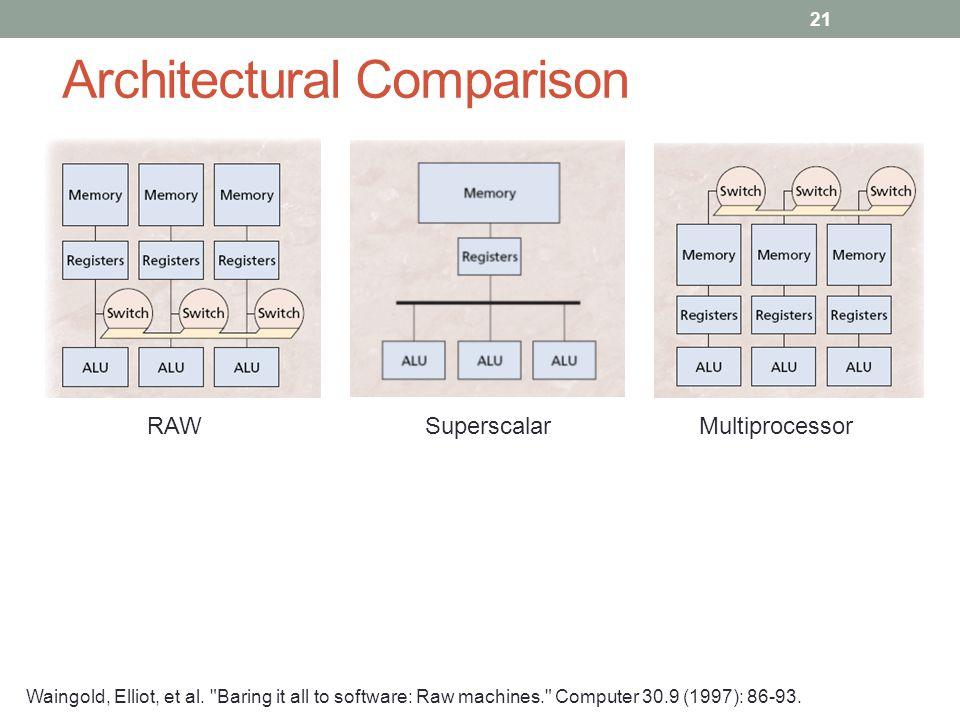 Architectural Comparison RAWSuperscalarMultiprocessor Waingold, Elliot, et al.