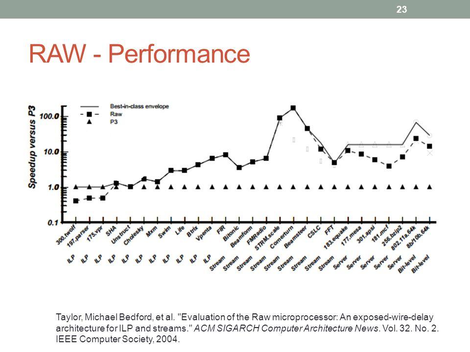 RAW - Performance Taylor, Michael Bedford, et al.