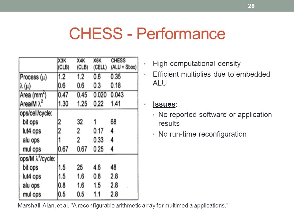 CHESS - Performance 28 High computational density Efficient multiplies due to embedded ALU Issues: No reported software or application results No run-