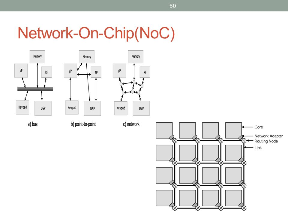 Network-On-Chip(NoC) 30