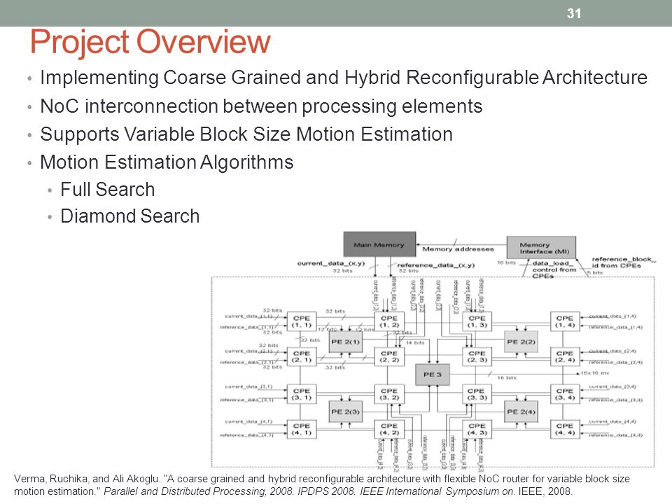 Project Overview Implementing Coarse Grained and Hybrid Reconfigurable Architecture NoC interconnection between processing elements Supports Variable