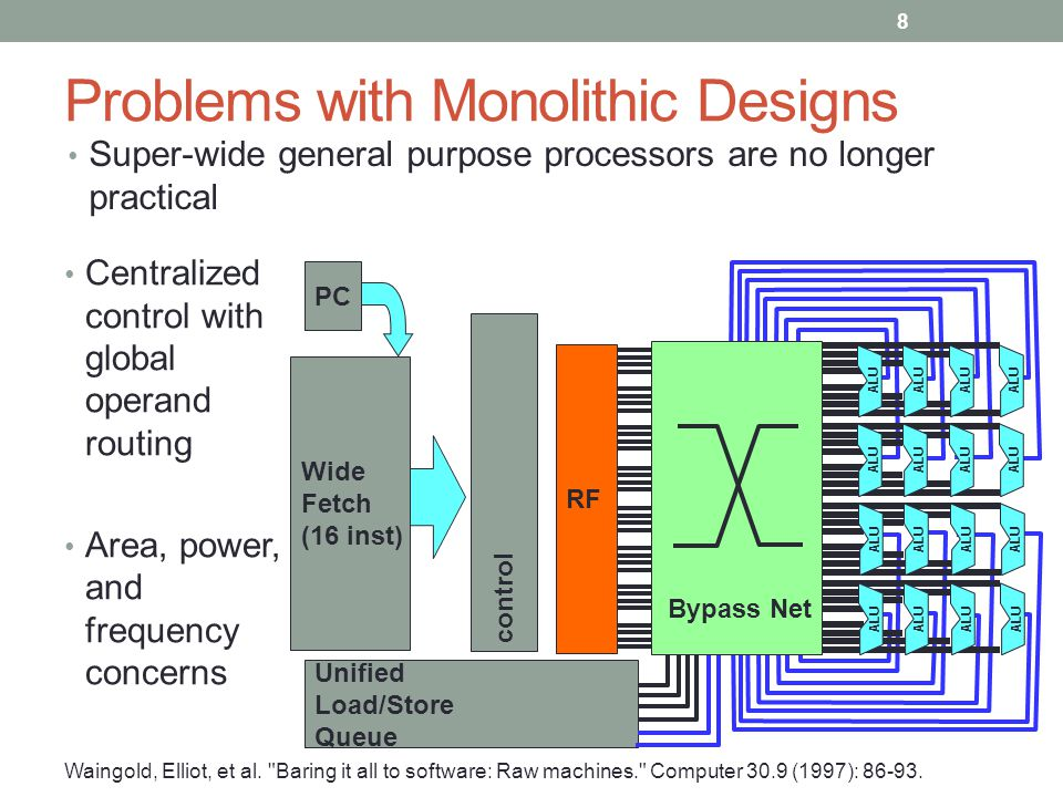 Problems with Monolithic Designs Super-wide general purpose processors are no longer practical Wide Fetch (16 inst) Unified Load/Store Queue PC RF ALU