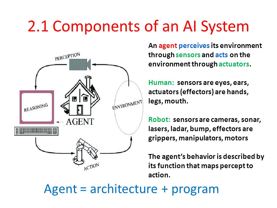 2.1 Components of an AI System An agent perceives its environment through sensors and acts on the environment through actuators.