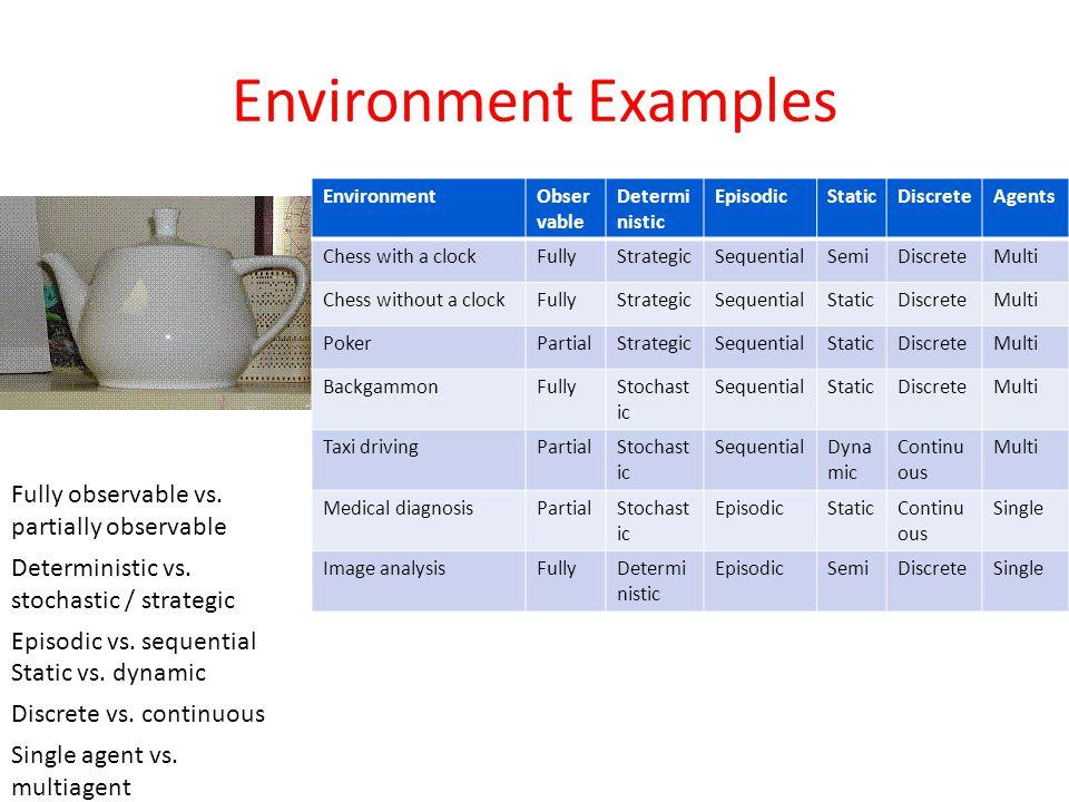 Environment Examples EnvironmentObser vable Determi nistic EpisodicStaticDiscreteAgents Chess with a clockFullyStrategicSequentialSemiDiscreteMulti Chess without a clockFullyStrategicSequentialStaticDiscreteMulti PokerPartialStrategicSequentialStaticDiscreteMulti BackgammonFullyStochast ic SequentialStaticDiscreteMulti Taxi drivingPartialStochast ic SequentialDyna mic Continu ous Multi Medical diagnosisPartialStochast ic EpisodicStaticContinu ous Single Image analysisFullyDetermi nistic EpisodicSemiDiscreteSingle Fully observable vs.