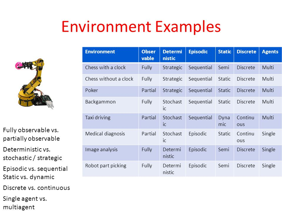 Environment Examples Fully observable vs. partially observable Deterministic vs.