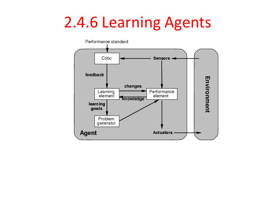 2.4.6 Learning Agents