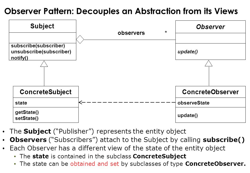 Observer Pattern: Decouples an Abstraction from its Views Subject subscribe(subscriber) unsubscribe(subscriber) notify() The Subject ( Publisher ) represents the entity object Observers ( Subscribers ) attach to the Subject by calling subscribe() Each Observer has a different view of the state of the entity object The state is contained in the subclass ConcreteSubject The state can be obtained and set by subclasses of type ConcreteObserver.