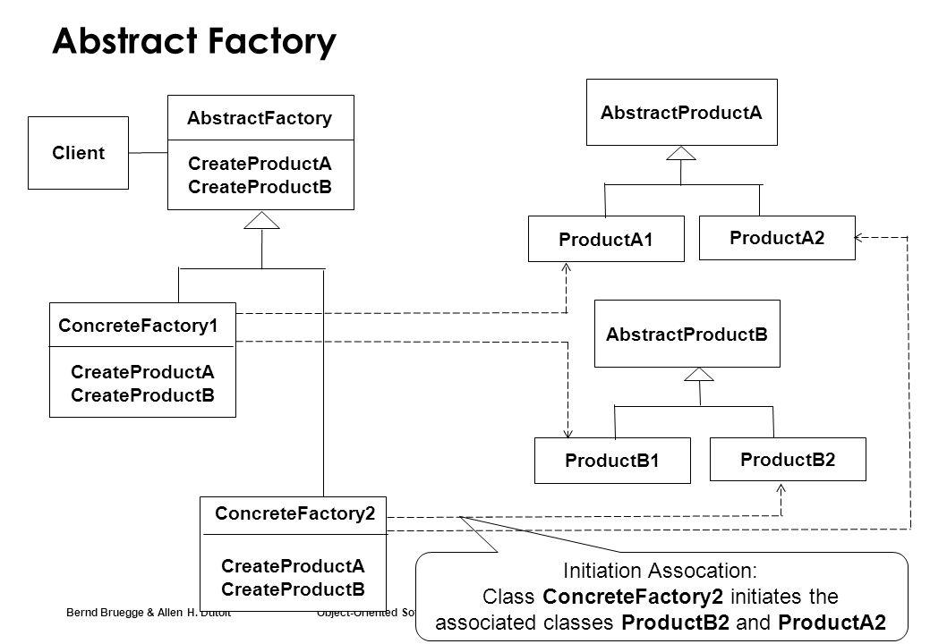 Bernd Bruegge & Allen H. Dutoit Object-Oriented Software Engineering: Using UML, Patterns, and Java 20 Abstract Factory Initiation Assocation: Class C