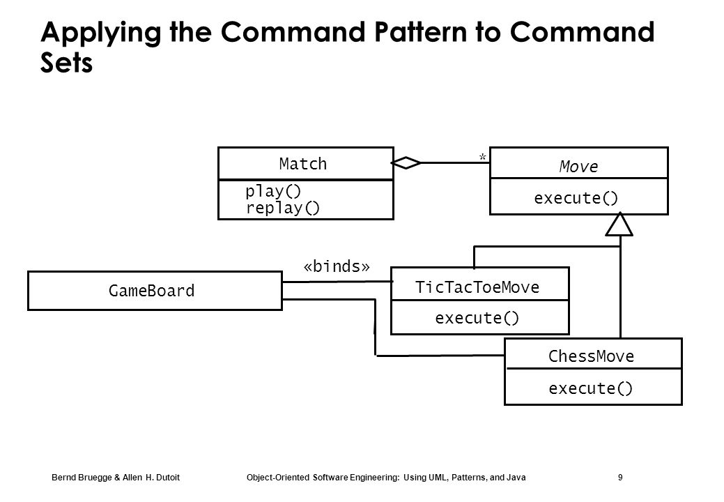 Bernd Bruegge & Allen H. Dutoit Object-Oriented Software Engineering: Using UML, Patterns, and Java 9 Applying the Command Pattern to Command Sets Gam