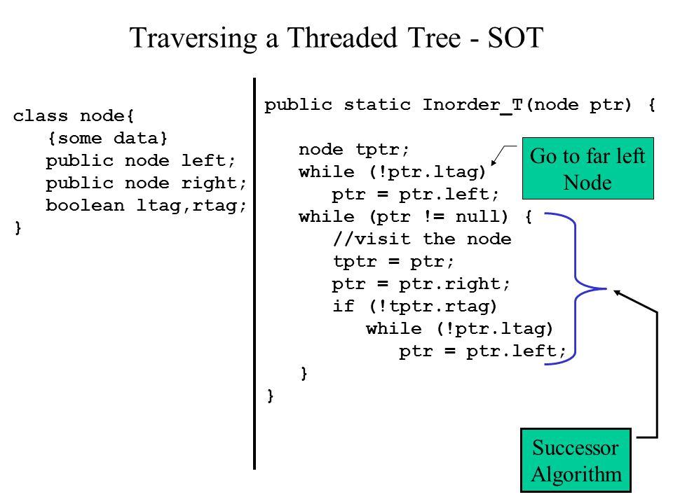 17 Traversing a Threaded Tree - SOT class node{ {some data} public node left; public node right; boolean ltag,rtag; } public static Inorder_T(node ptr) { node tptr; while (!ptr.ltag) ptr = ptr.left; while (ptr != null) { //visit the node tptr = ptr; ptr = ptr.right; if (!tptr.rtag) while (!ptr.ltag) ptr = ptr.left; } Go to far left Node Successor Algorithm