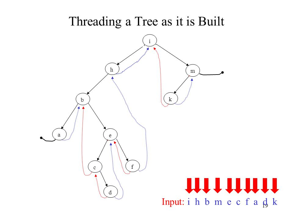 19 Threading a Tree as it is Built Input: i h b m e c f a d k i h b m e c f a d k