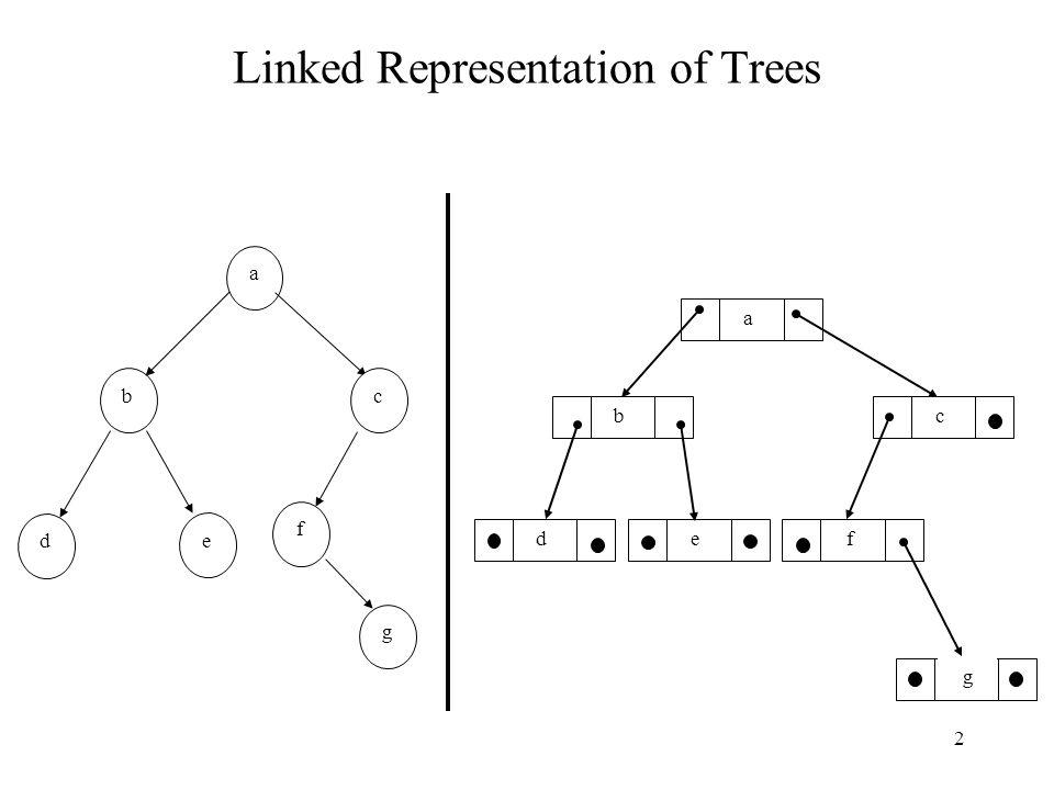 2 Linked Representation of Trees b a c d e f g a cb fed g
