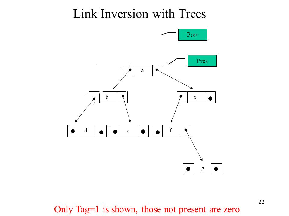 22 a cb fed g Link Inversion with Trees Prev Pres Only Tag=1 is shown, those not present are zero Temp Pres Prev Temp Prev Pres Temp PresPrev Temp Tag = 1 Prev Pres Temp PresPrev Temp PresPrev Temp Tag = 1 Pres Prev Temp Prev Pres Temp Tag = 1 Prev Pres Temp Pres Prev Temp Pres Prev Temp PresPrev