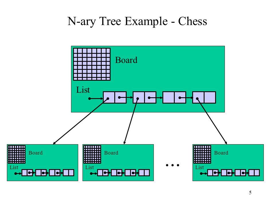 5 N-ary Tree Example - Chess List Board List Board List Board List Board