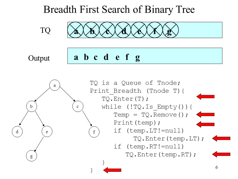 6 Breadth First Search of Binary Tree b a c d e g f TQ is a Queue of Tnode; Print_Breadth (Tnode T){ TQ.Enter(T); while (!TQ.Is_Empty()){ Temp = TQ.Remove(); Print(temp); if (temp.LT!=null) TQ.Enter(temp.LT); if (temp.RT!=null) TQ.Enter(temp.RT); } TQ Output a a c b de c f de g fg b