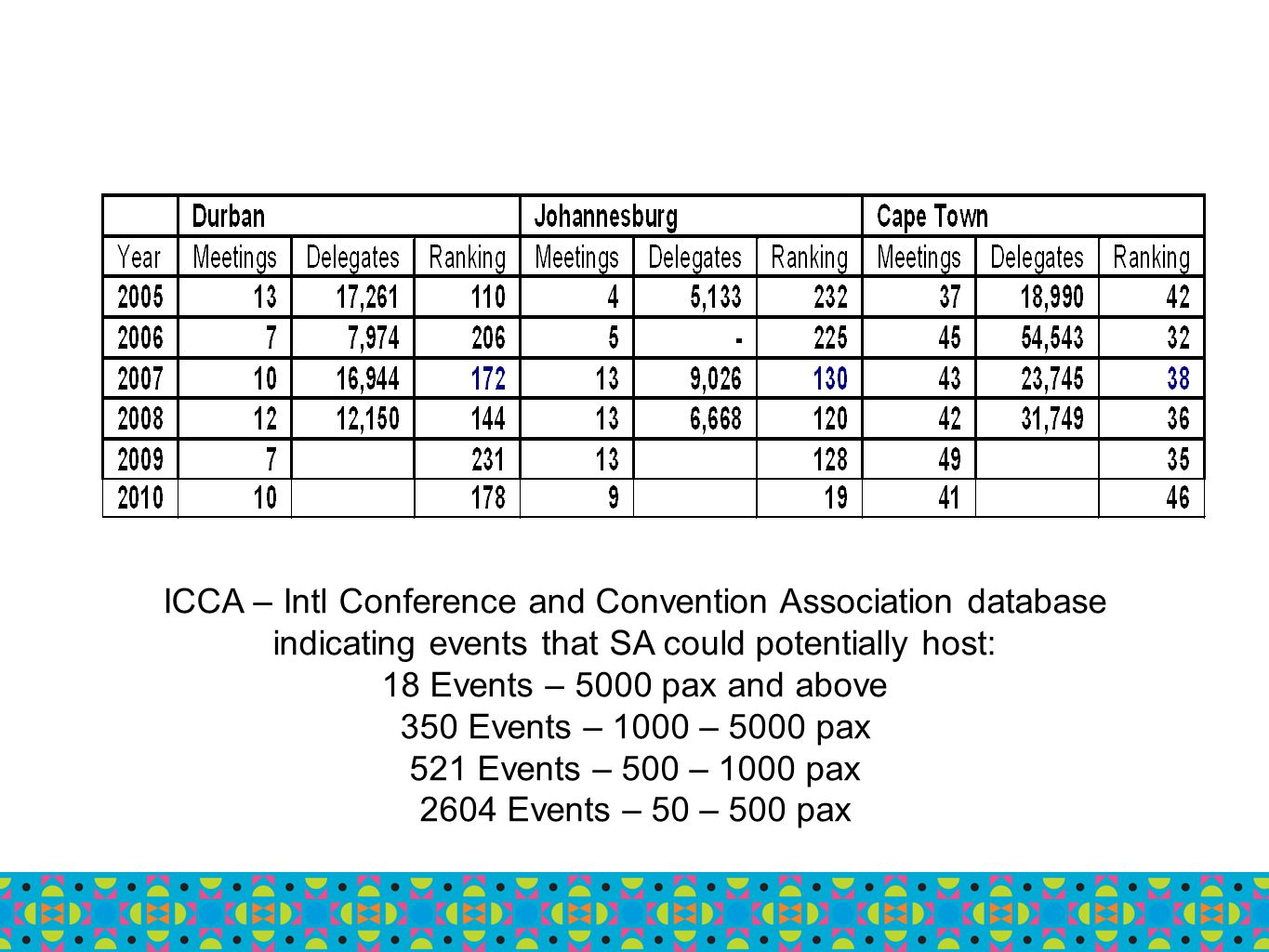 ICCA – Intl Conference and Convention Association database indicating events that SA could potentially host: 18 Events – 5000 pax and above 350 Events