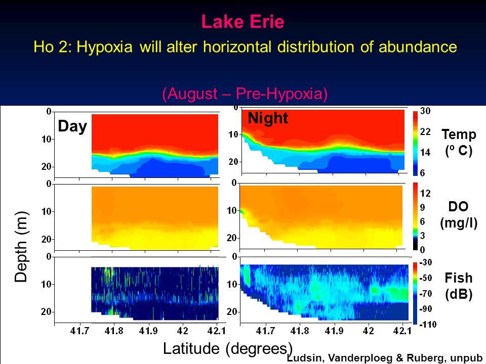 Latitude (degrees) Depth (m) Day Night Temp (º C) DO (mg/l) Fish (dB) (August – Pre-Hypoxia) Ho 2: Hypoxia will alter horizontal distribution of abund