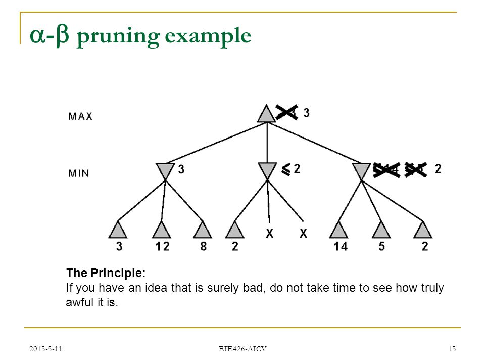 2015-5-11 EIE426-AICV 15  -  pruning example The Principle: If you have an idea that is surely bad, do not take time to see how truly awful it is.