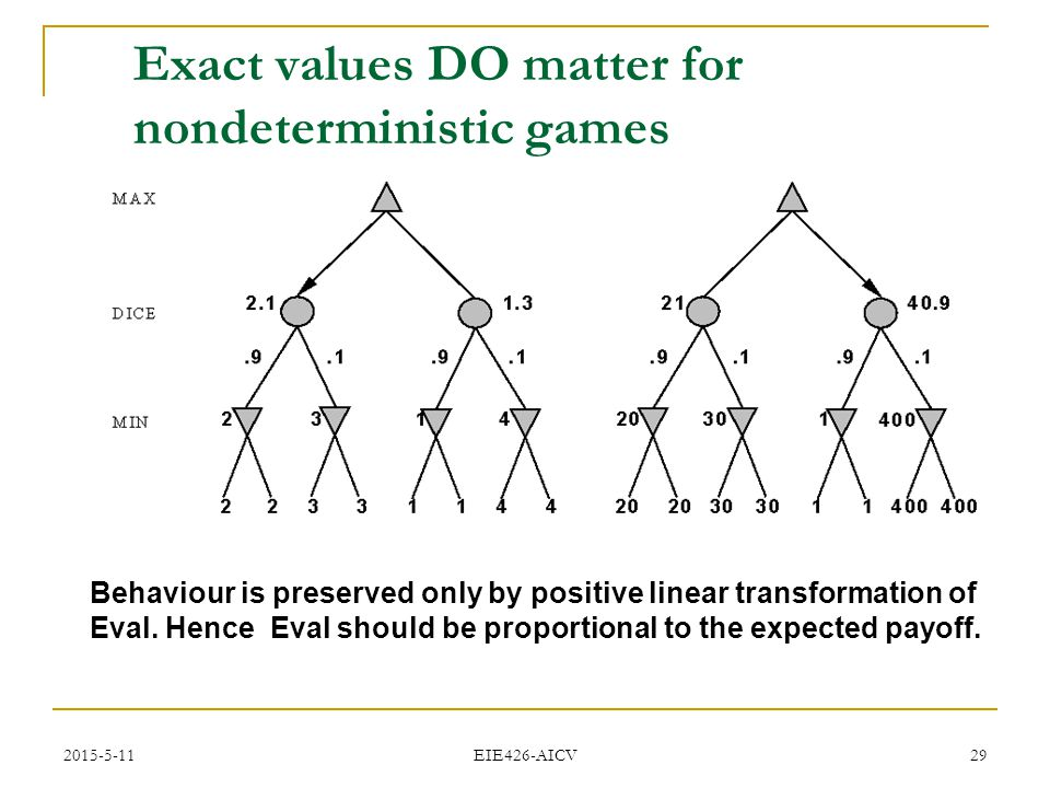 2015-5-11 EIE426-AICV 29 Exact values DO matter for nondeterministic games Behaviour is preserved only by positive linear transformation of Eval. Henc