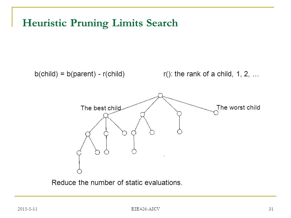 2015-5-11 EIE426-AICV 31 Heuristic Pruning Limits Search b(child) = b(parent) - r(child) r(): the rank of a child, 1, 2, … The best child The worst ch