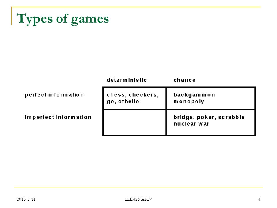 2015-5-11 EIE426-AICV 4 Types of games