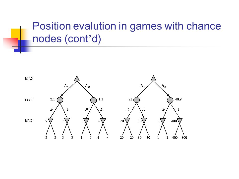 Position evalution in games with chance nodes (cont ' d)