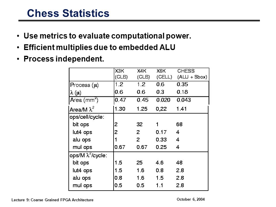 Lecture 9: Coarse Grained FPGA Architecture October 6, 2004 Chess Statistics Use metrics to evaluate computational power.