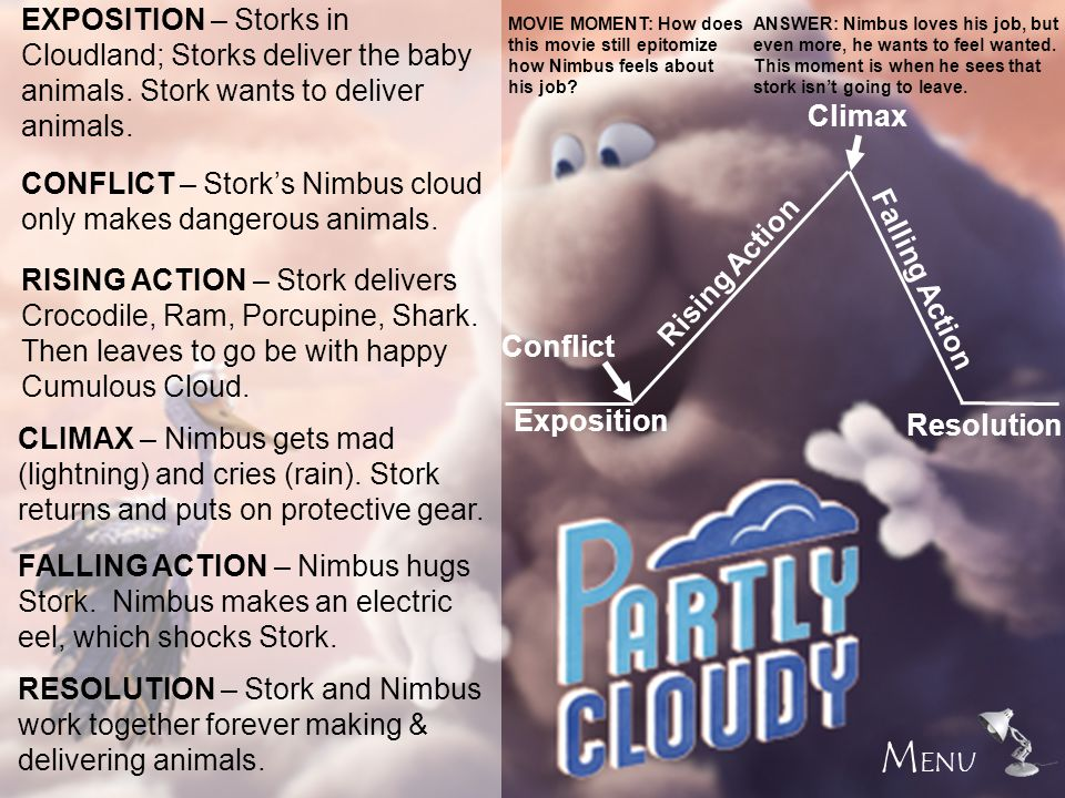 Exposition Rising Action Falling Action Resolution Conflict Climax EXPOSITION – Storks in Cloudland; Storks deliver the baby animals. Stork wants to d