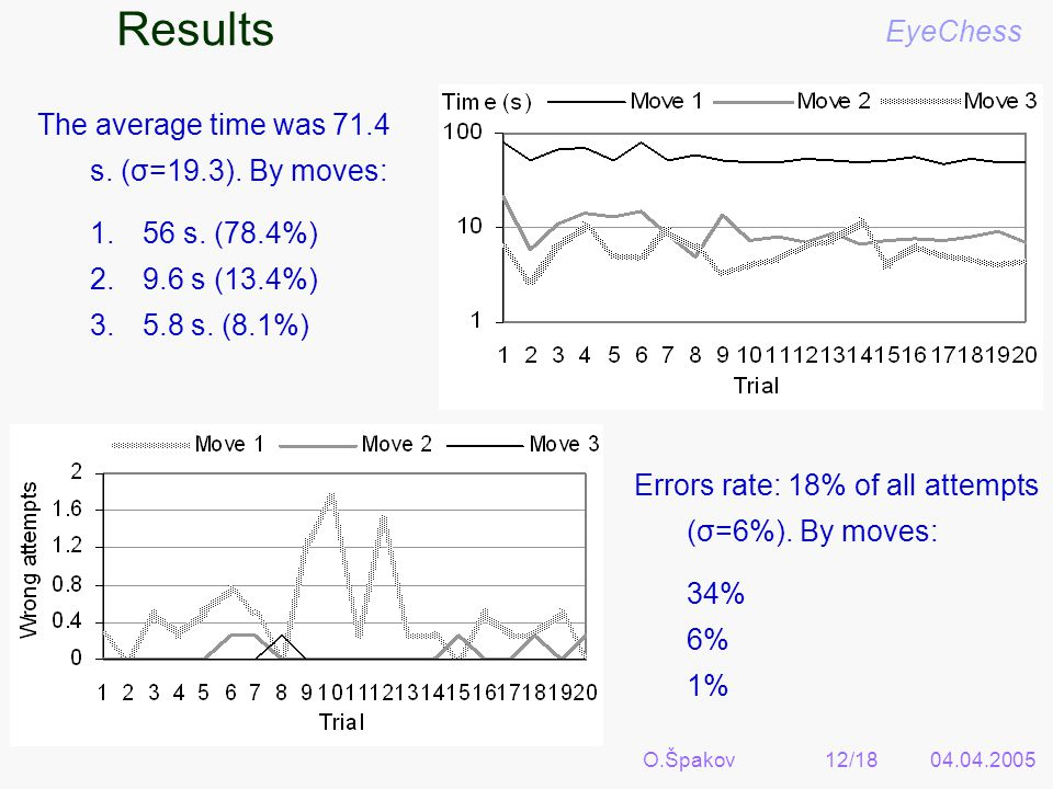O.Špakov12/1804.04.2005 Results EyeChess The average time was 71.4 s. (σ=19.3). By moves: 1.56 s. (78.4%) 2.9.6 s (13.4%) 3.5.8 s. (8.1%) Errors rate:
