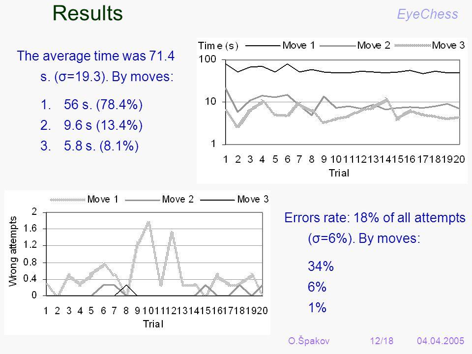 O.Špakov12/1804.04.2005 Results EyeChess The average time was 71.4 s.