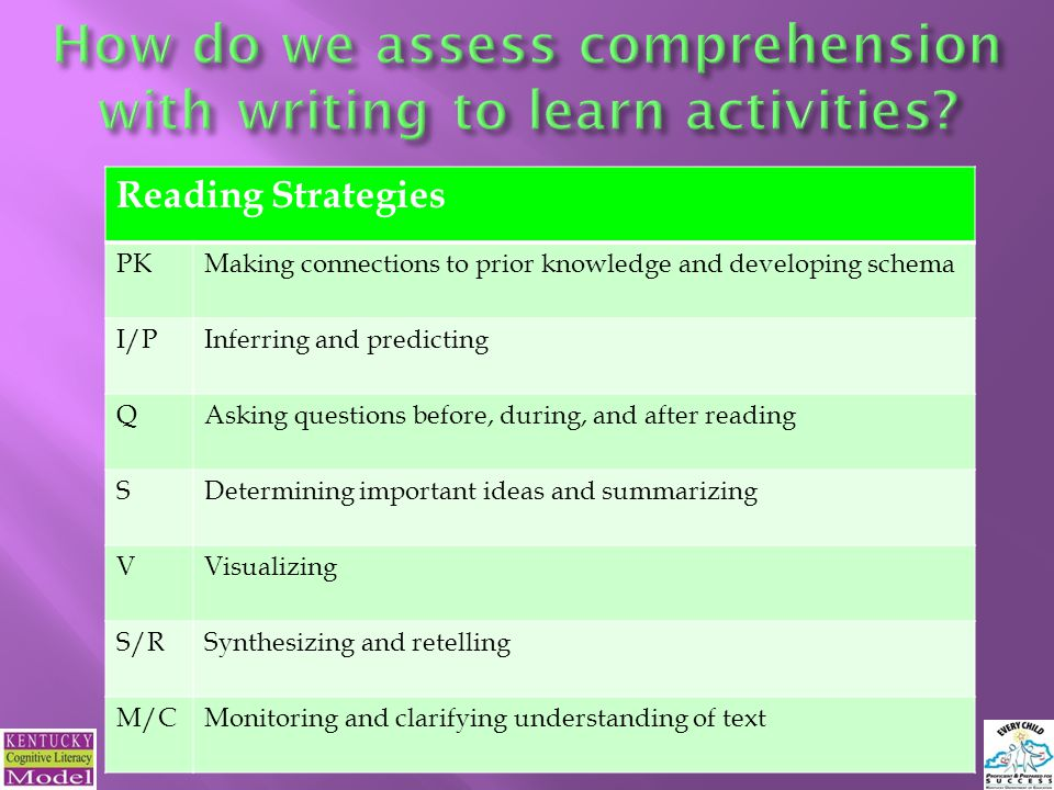 Reading Strategies PKMaking connections to prior knowledge and developing schema I/PInferring and predicting QAsking questions before, during, and after reading SDetermining important ideas and summarizing VVisualizing S/RSynthesizing and retelling M/CMonitoring and clarifying understanding of text