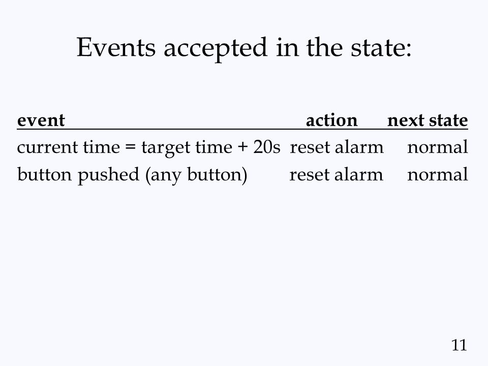11 Events accepted in the state: event action next state current time = target time + 20s reset alarmnormal button pushed (any button) reset alarmnorm