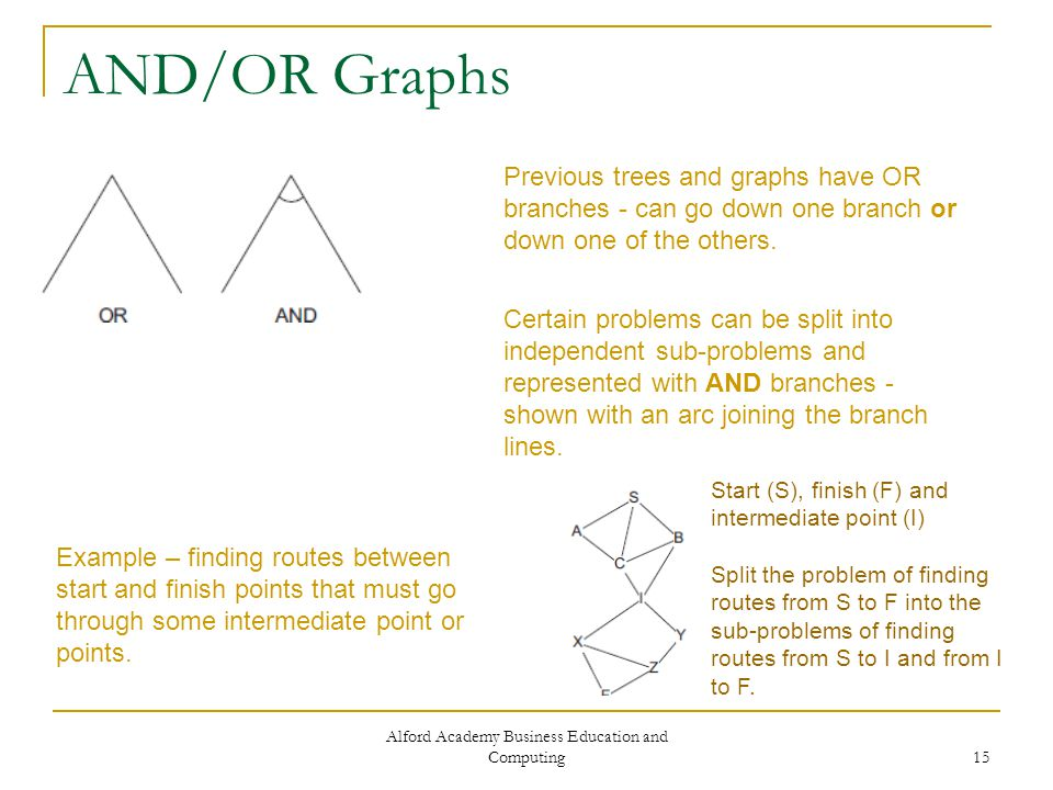 Alford Academy Business Education and Computing 15 AND/OR Graphs Previous trees and graphs have OR branches - can go down one branch or down one of the others.