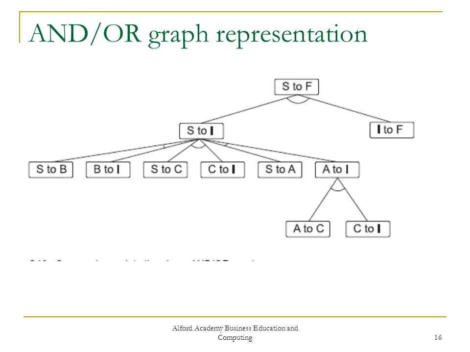 Alford Academy Business Education and Computing 16 AND/OR graph representation
